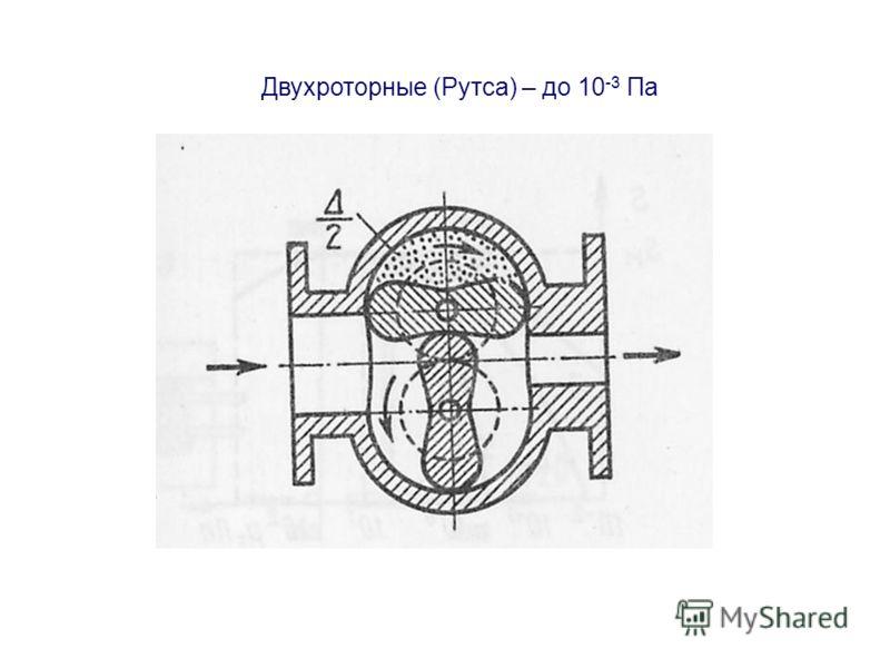 Двухроторные (Рутса) – до 10 -3 Па