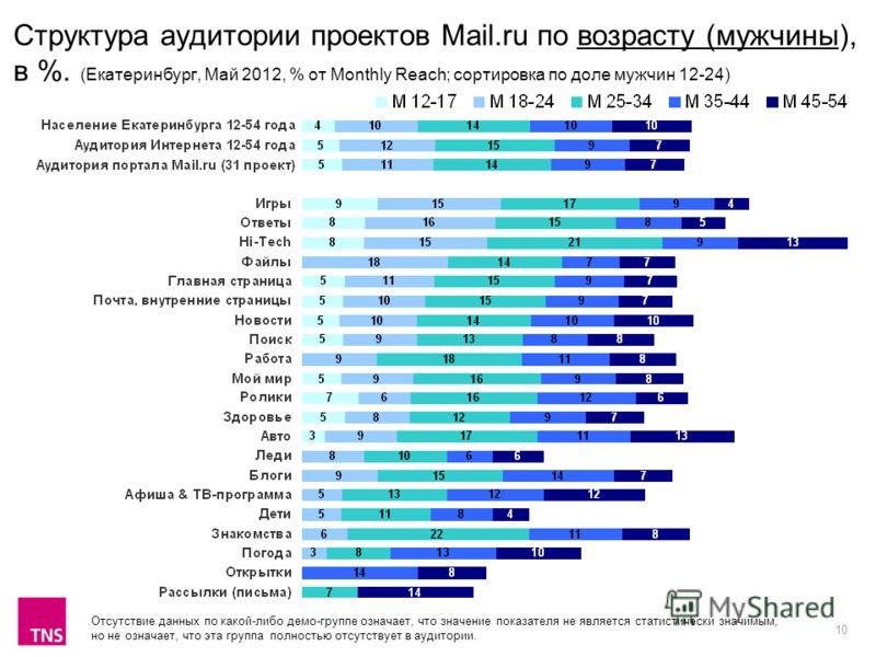 10 Структура аудитории проектов Mail.ru по возрасту (мужчины), в %. (Екатеринбург, Май 2012, % от Monthly Reach; сортировка по доле мужчин 12-24) Отсутствие данных по какой-либо демо-группе означает, что значение показателя не является статистически