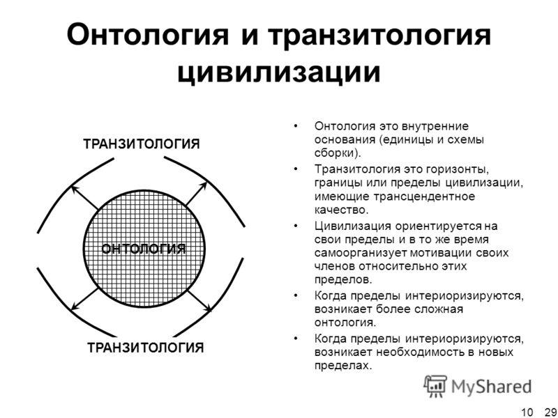 Онтология и транзитология цивилизации ОНТОЛОГИЯ ТРАНЗИТОЛОГИЯ Онтология это внутренние основания (единицы и схемы сборки). Транзитология это горизонты, границы или пределы цивилизации, имеющие трансцендентное качество. Цивилизация ориентируется на св