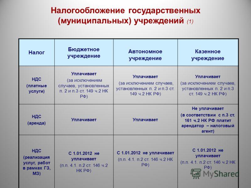 Налогообложение государственных (муниципальных) учреждений (1) Налог Бюджетное учреждение Автономное учреждение Казенное учреждение НДС (платные услуги) Уплачивает (за исключением случаев, установленных п. 2 и п.3 ст. 149 ч.2 НК РФ) Уплачивает (за ис
