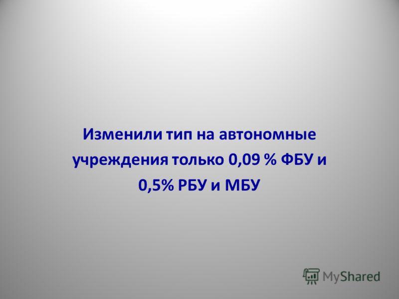 Изменили тип на автономные учреждения только 0,09 % ФБУ и 0,5% РБУ и МБУ 4
