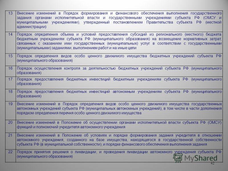 42 13Внесение изменений в Порядок формирования и финансового обеспечения выполнения государственного задания органами исполнительной власти и государственными учреждениями субъекта РФ (ОМСУ и муниципальными учреждениями), утвержденный постановлением