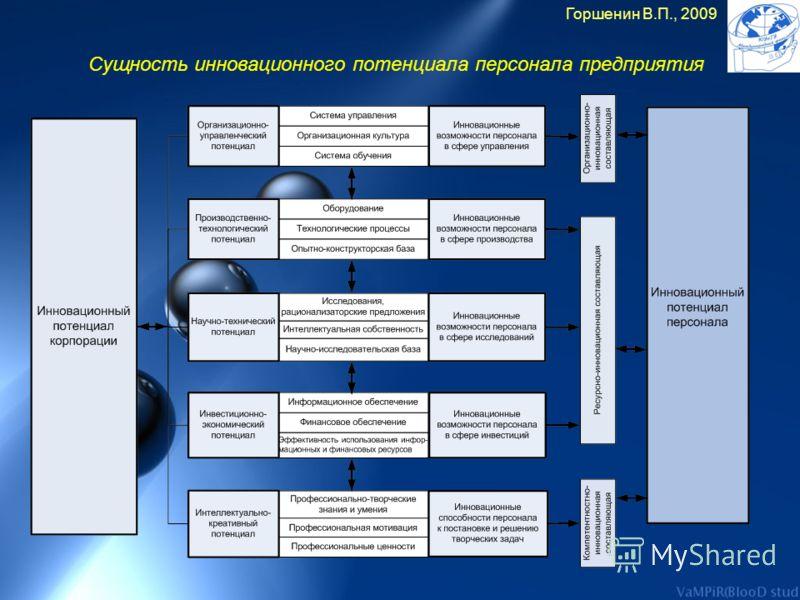 Сущность инновационного потенциала персонала предприятия Горшенин В.П., 2009