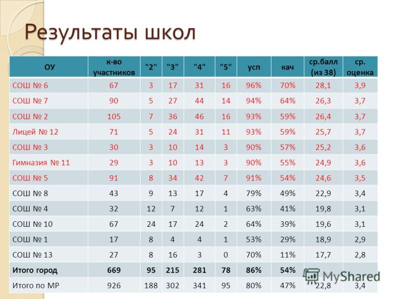 Результаты школ ОУ к-во участников