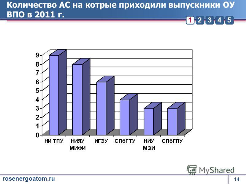 14 rosenergoatom.ru 23451 Количество АС на котрые приходили выпускники ОУ ВПО в 2011 г.