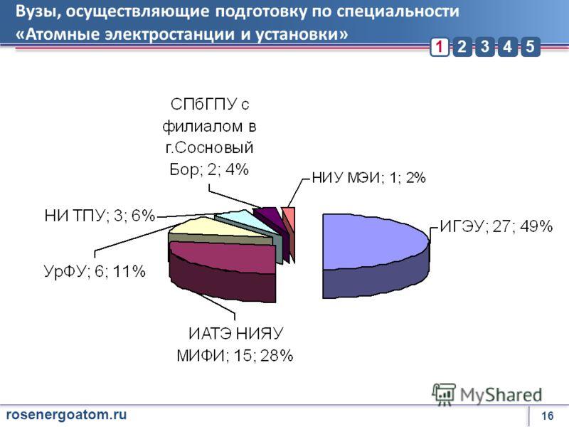 16 rosenergoatom.ru 23451 Вузы, осуществляющие подготовку по специальности «Атомные электростанции и установки»