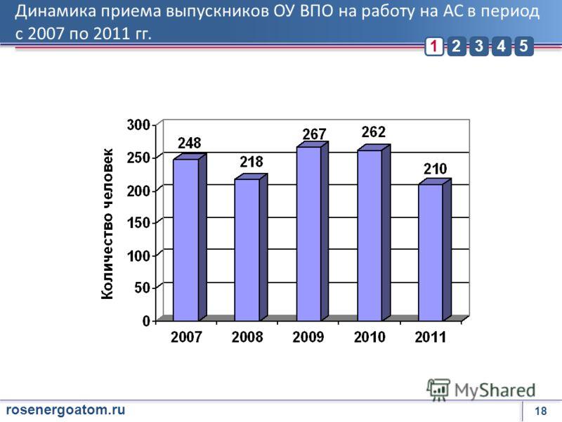 18 rosenergoatom.ru 23451 Динамика приема выпускников ОУ ВПО на работу на АС в период с 2007 по 2011 гг.