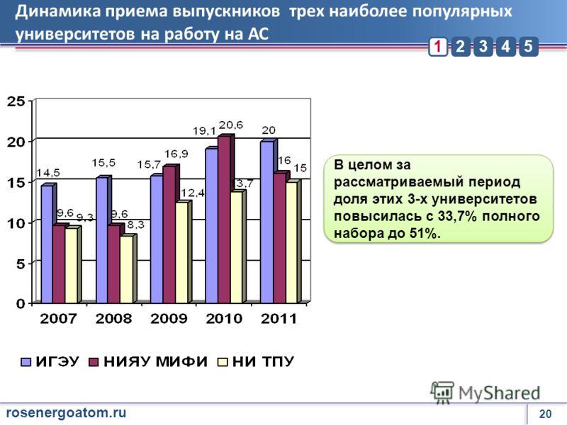 20 rosenergoatom.ru 23451 Динамика приема выпускников трех наиболее популярных университетов на работу на АС В целом за рассматриваемый период доля этих 3-х университетов повысилась с 33,7% полного набора до 51%.