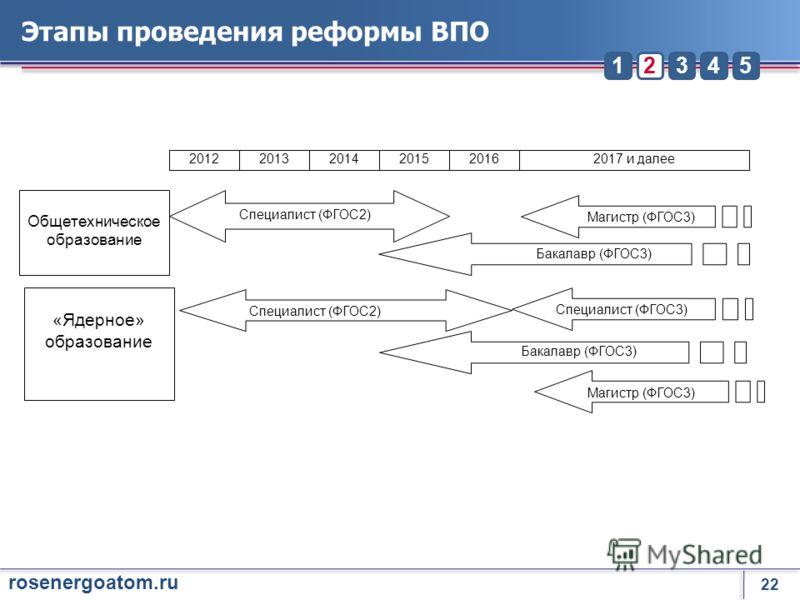 22 rosenergoatom.ru 23451 Этапы проведения реформы ВПО 201220132014201520162017 и далее Общетехническое образование «Ядерное» образование Специалист (ФГОС2) Бакалавр (ФГОС3) Магистр (ФГОС3) Специалист (ФГОС2) Бакалавр (ФГОС3) Магистр (ФГОС3) Специали