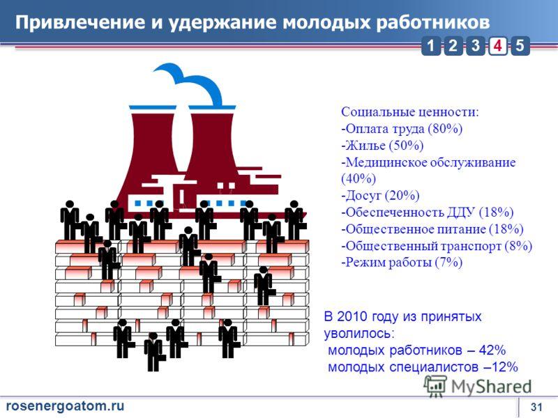 31 rosenergoatom.ru 23451 Привлечение и удержание молодых работников В 2010 году из принятых уволилось: молодых работников – 42% молодых специалистов –12% Социальные ценности: -Оплата труда (80%) -Жилье (50%) -Медицинское обслуживание (40%) -Досуг (2
