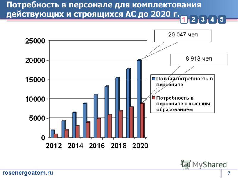 7 rosenergoatom.ru 23451 Потребность в персонале для комплектования действующих и строящихся АС до 2020 г. 20 047 чел 8 918 чел