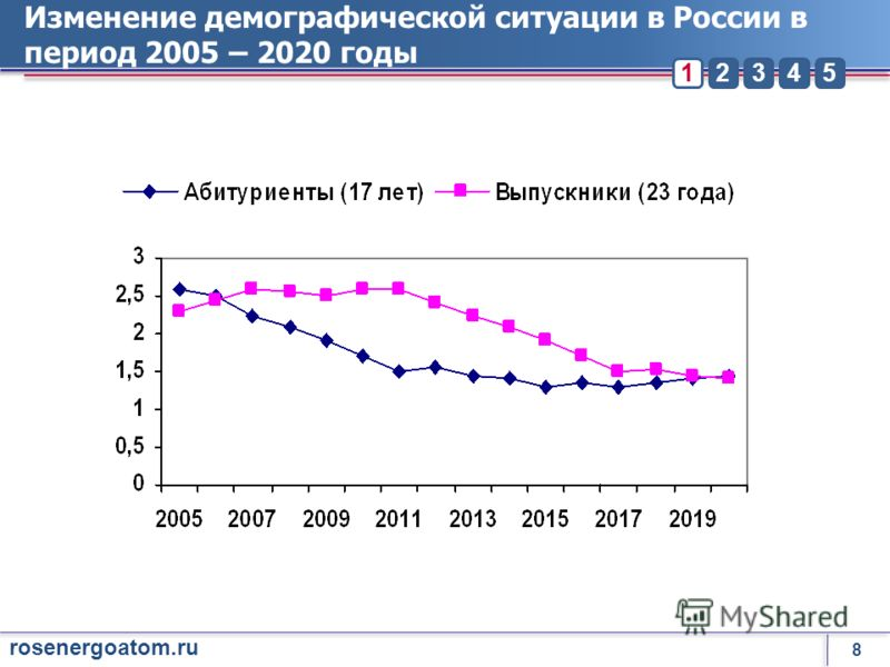 8 rosenergoatom.ru 23451 Изменение демографической ситуации в России в период 2005 – 2020 годы
