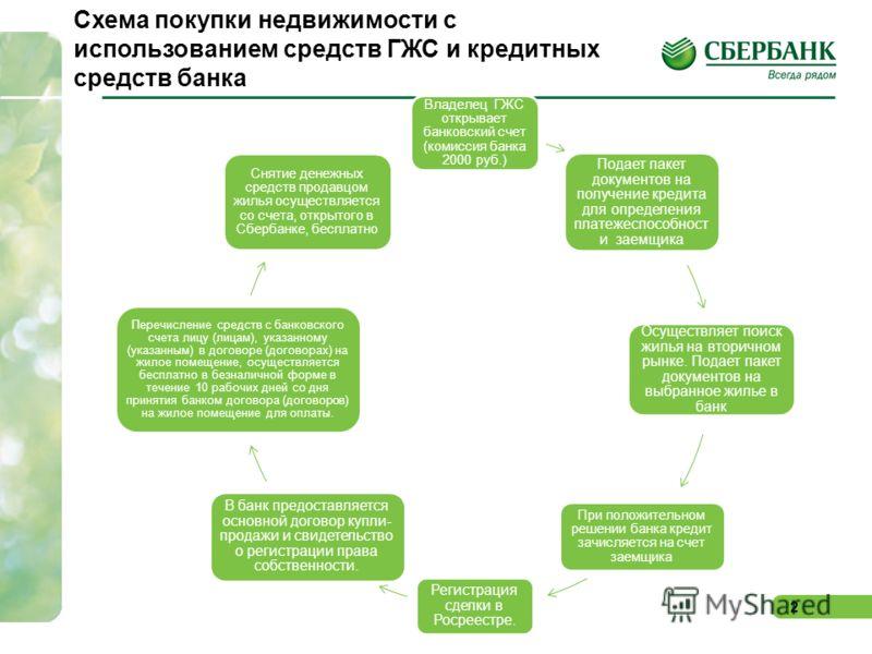 2 Схема покупки недвижимости с