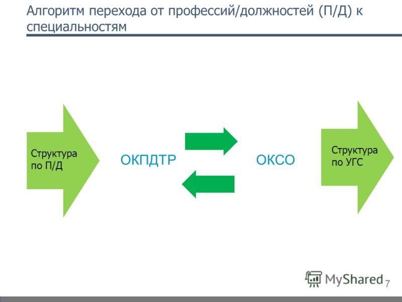 Алгоритм перехода от профессий/должностей (П/Д) к специальностям 7 ОКПДТРОКСО Структура по П/Д Структура по УГС