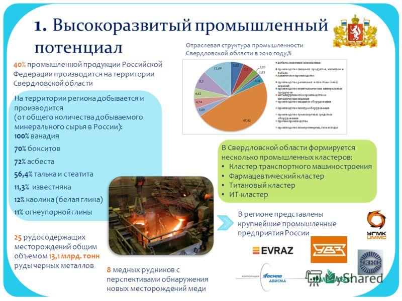 1. Высокоразвитый промышленный потенциал 25 рудосодержащих месторождений общим объемом 13,1 млрд. тонн руды черных металлов 40% промышленной продукции Российской Федерации производится на территории Свердловской области Отраслевая структура промышлен