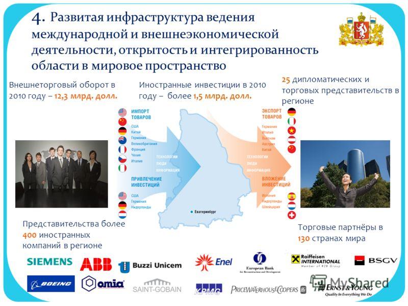 3. Активная внешнеэкономическая деятельность Внешнеторговый оборот в 2010 году – 12,3 млрд. долл. Торговые партнёры в 130 странах мира Иностранные инвестиции в 2010 году – более 1,5 млрд. долл. 25 дипломатических и торговых представительств в регионе