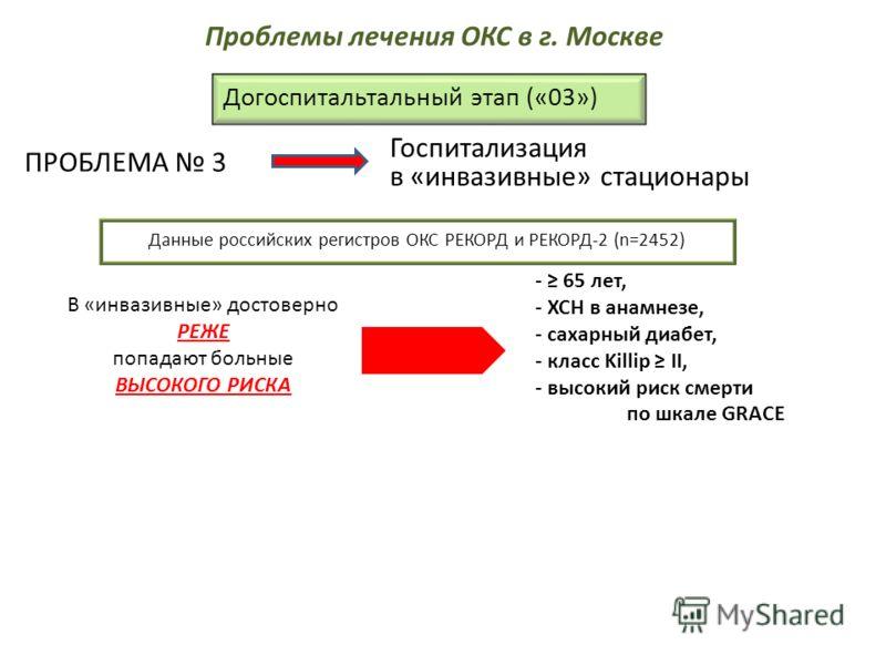 Догоспитальтальный этап («03») ПРОБЛЕМА 3 Госпитализация в «инвазивные» стационары Данные российских регистров ОКС РЕКОРД и РЕКОРД-2 (n=2452) В «инвазивные» достоверно РЕЖЕ попадают больные ВЫСОКОГО РИСКА - 65 лет, - ХСН в анамнезе, - сахарный диабет