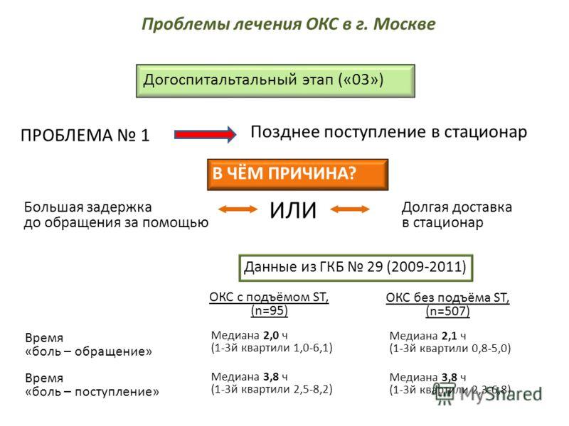 Догоспитальтальный этап («03») Большая задержка до обращения за помощью ПРОБЛЕМА 1 Позднее поступление в стационар Долгая доставка в стационар ИЛИ Данные из ГКБ 29 (2009-2011) Время «боль – обращение» Время «боль – поступление» Медиана 2,0 ч (1-3й кв