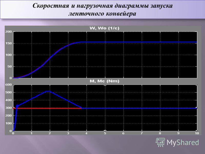 Скоростная и нагрузочная диаграммы запуска ленточного конвейера
