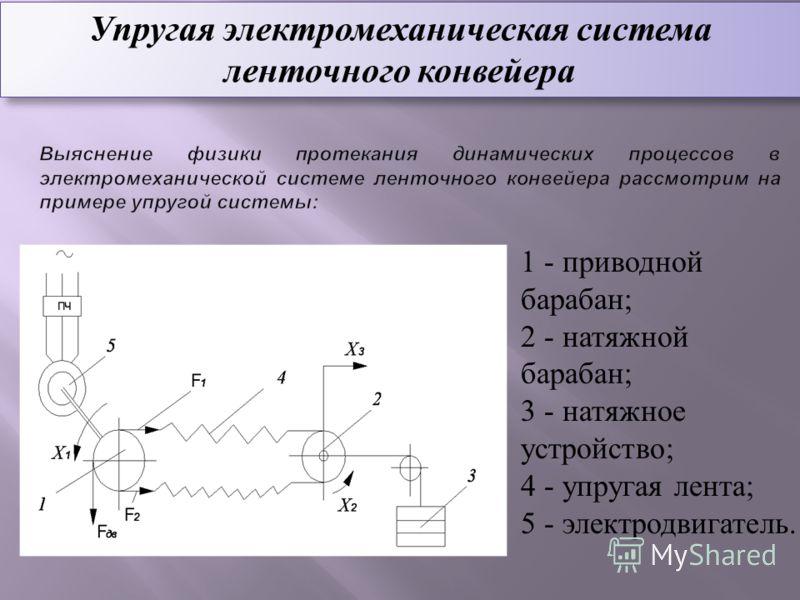 Упругая электромеханическая система ленточного конвейера 1 - приводной барабан; 2 - натяжной барабан; 3 - натяжное устройство; 4 - упругая лента; 5 - электродвигатель.