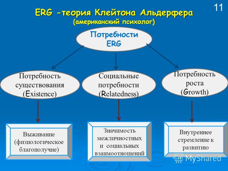 Потребности ERG Потребность существования ( E xistence) Социальные потребности ( R elatedness) Потребность роста ( G rowth) Выживание (физиологическое благополучие) Значимость межличностных и социальных взаимоотношений Внутреннее стремление к развити