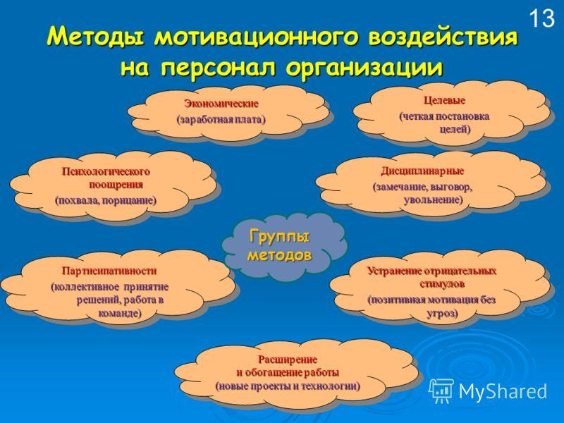 Методы мотивационного воздействия на персонал организации Психологического поощрения (похвала, порицание) Психологического поощрения (похвала, порицание) Экономические (заработная плата) Экономические Партисипативности (коллективное принятие решений,