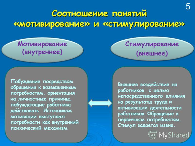 Соотношение понятий «мотивирование» и «стимулирование» Стимулирование (внешнее) Стимулирование (внешнее) Мотивирование (внутреннее) Мотивирование (внутреннее) Внешнее воздействие на работников с целью непосредственного влияния на результаты труда и а