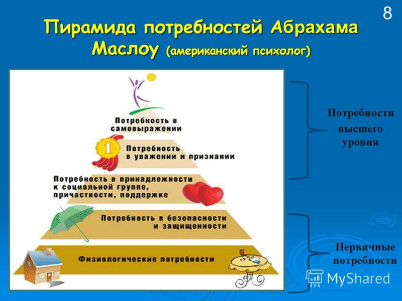 Пирамида потребностей А брахама Маслоу (американский психолог) Потребности высшего уровня Первичные потребности 8