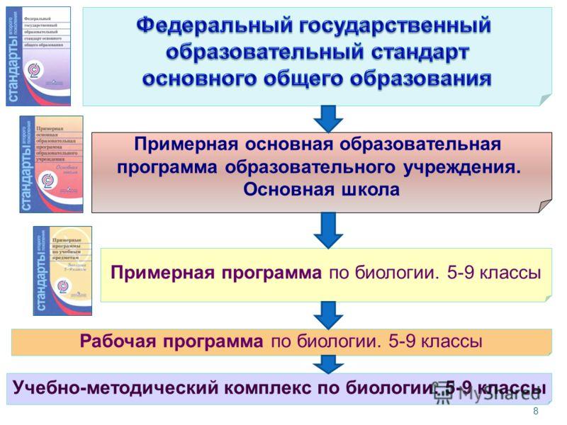 Программа по биологии 5 класс