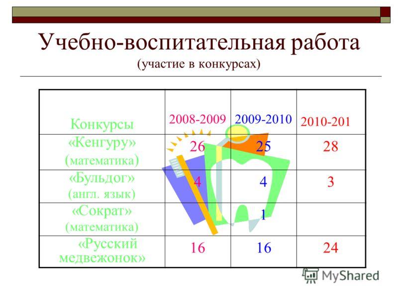 Учебно-воспитательная работа (участие в конкурсах) Конкурсы 2008-20092009-2010 2010-201 «Кенгуру» ( математика ) 262528 «Бульдог» (англ. язык) 443 «Сократ» (математика) 1 «Русский медвежонок» 16 24