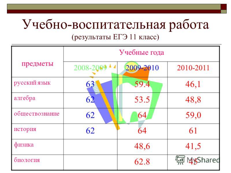 Учебно-воспитательная работа (результаты ЕГЭ 11 класс) предметы Учебные года 2008-20092009-20102010-2011 русский язык 6359.446,1 алгебра 6253.548,8 обществознание 626459,0 история 626461 физика 48,641,5 биология 62.845