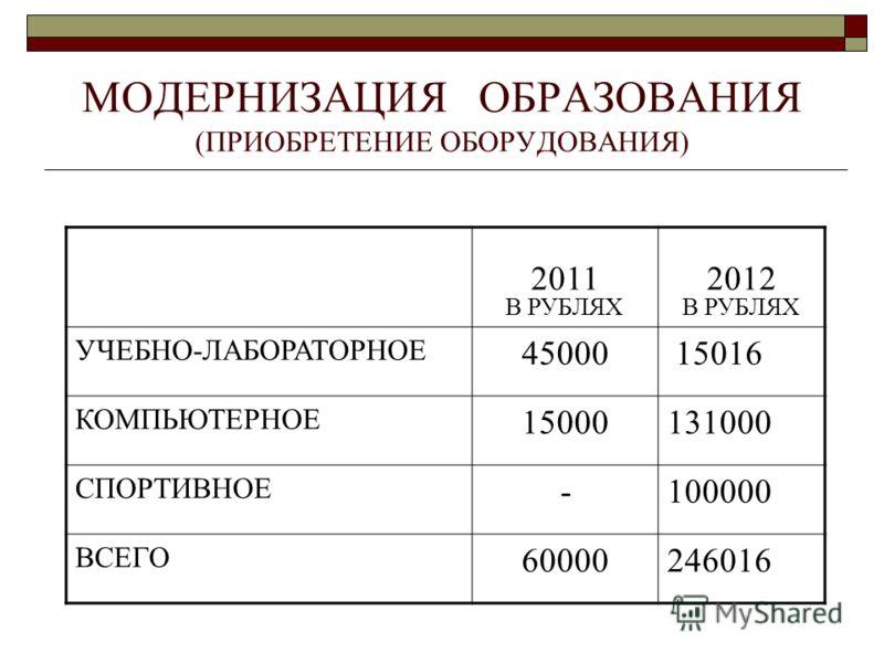 МОДЕРНИЗАЦИЯ ОБРАЗОВАНИЯ (ПРИОБРЕТЕНИЕ ОБОРУДОВАНИЯ) 2011 В РУБЛЯХ 2012 В РУБЛЯХ УЧЕБНО-ЛАБОРАТОРНОЕ 45000 15016 КОМПЬЮТЕРНОЕ 15000131000 СПОРТИВНОЕ -100000 ВСЕГО 60000246016