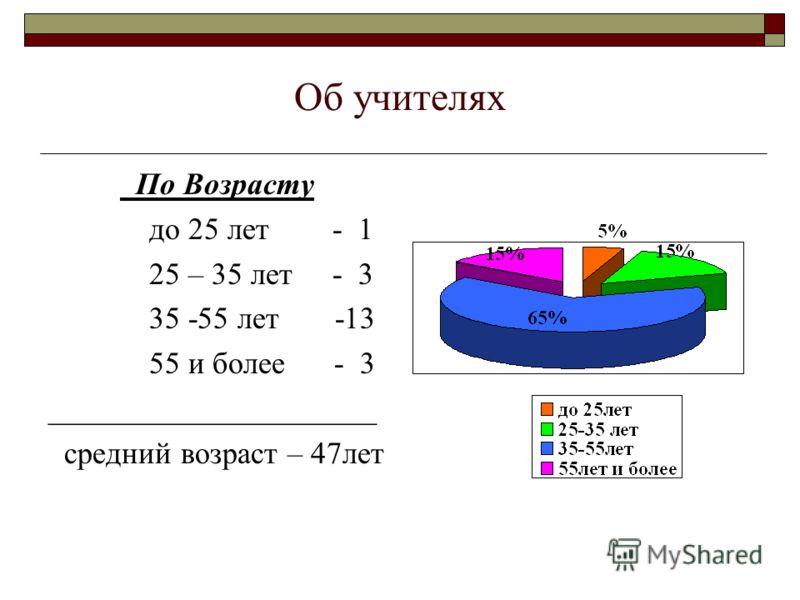 Об учителях По Возрасту до 25 лет - 1 25 – 35 лет - 3 35 -55 лет -13 55 и более - 3 _____________________ средний возраст – 47лет