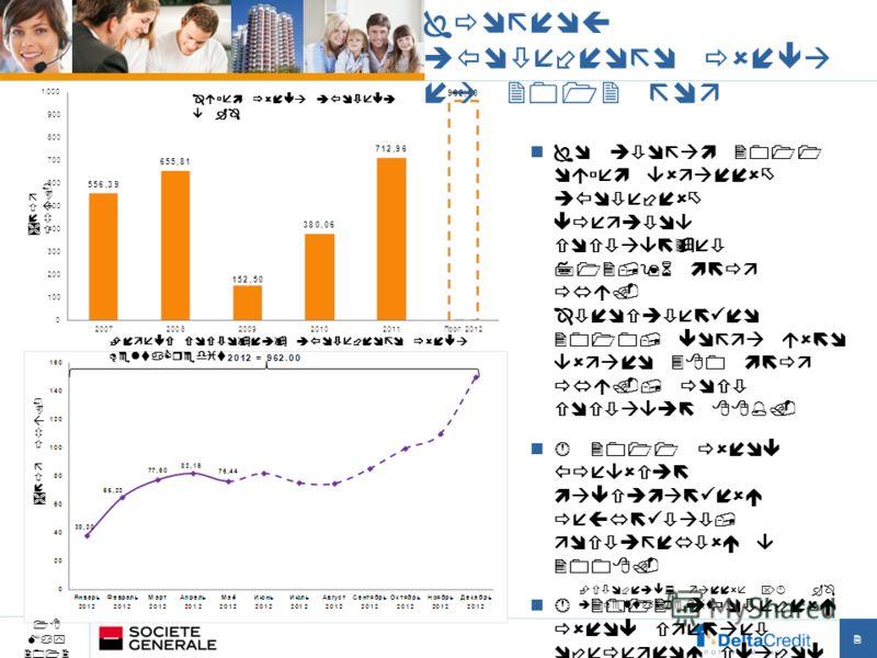 Прогноз ипотечного рынка на 2012 год 2 По итогам 2011 объем выданных ипотечных кредитов составляет 712,96 млрд руб. Относительно 2010, когда было выдано 380 млрд руб., рост составил 88%. В 2011 рынок превысил максимальный результат, достигнутый в 200