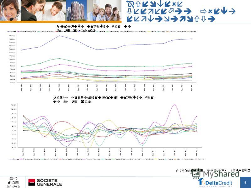 Динамика индекса цен за 1 м 2 (руб.) Темпы роста/снижения индекса цен за 1 м2 (%) Основные тенденции рынка недвижимости 5 18 May 2012 Источник: расчеты DeltaCredit