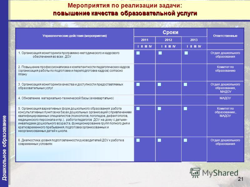 21 Управленческие действия (мероприятия) Сроки Ответственные 201120122013 I II III IV 1. Организация мониторинга программно-методического и кадрового обеспечения во всех ДОУ Отдел дошкольного образования 2. Повышение профессионализма и компетентности