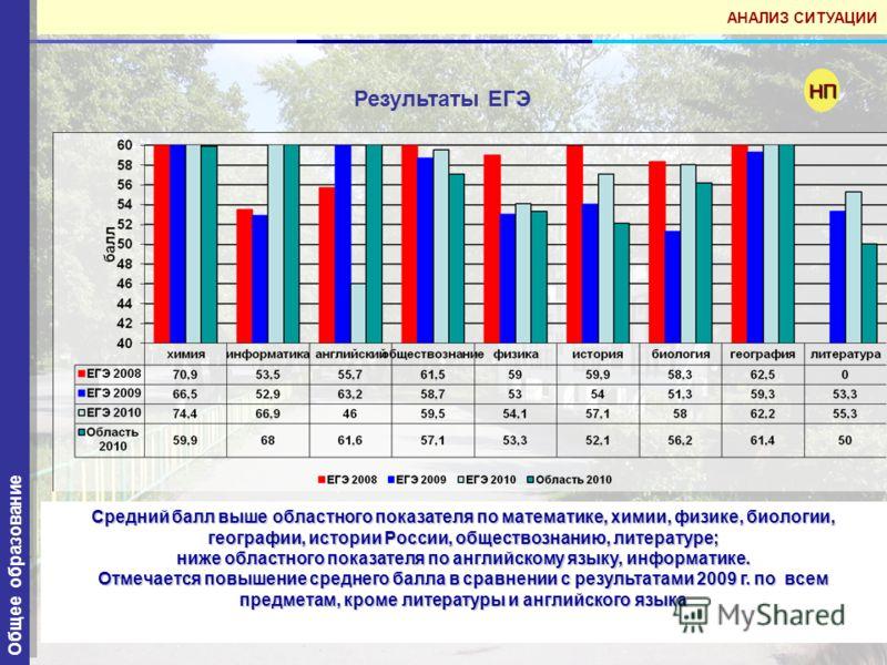 52 Результаты ЕГЭ НП Средний балл выше областного показателя по математике, химии, физике, биологии, географии, истории России, обществознанию, литературе; ниже областного показателя по английскому языку, информатике. Отмечается повышение среднего ба