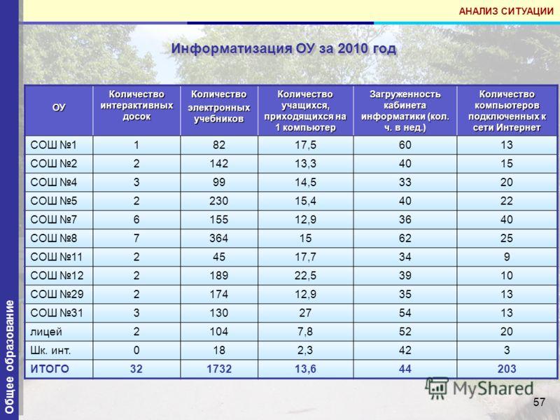 57 Информатизация ОУ за 2010 год Общее образование ОУ Количество интерактивных досок Количество электронных учебников Количество учащихся, приходящихся на 1 компьютер Загруженность кабинета информатики (кол. ч. в нед.) Количество компьютеров подключе