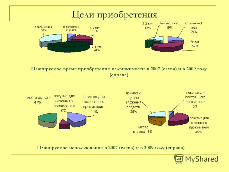 Цели приобретения Планируемое использование в 2007 (слева) и в 2009 году (справа) Планируемое время приобретения недвижимости в 2007 (слева) и в 2009 году (справа)