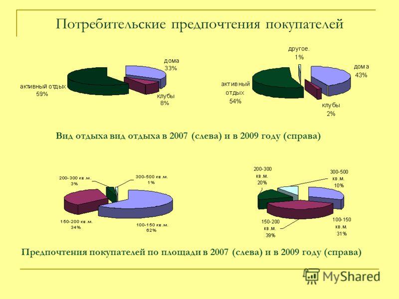 Потребительские предпочтения покупателей Вид отдыха вид отдыха в 2007 (слева) и в 2009 году (справа) Предпочтения покупателей по площади в 2007 (слева) и в 2009 году (справа)