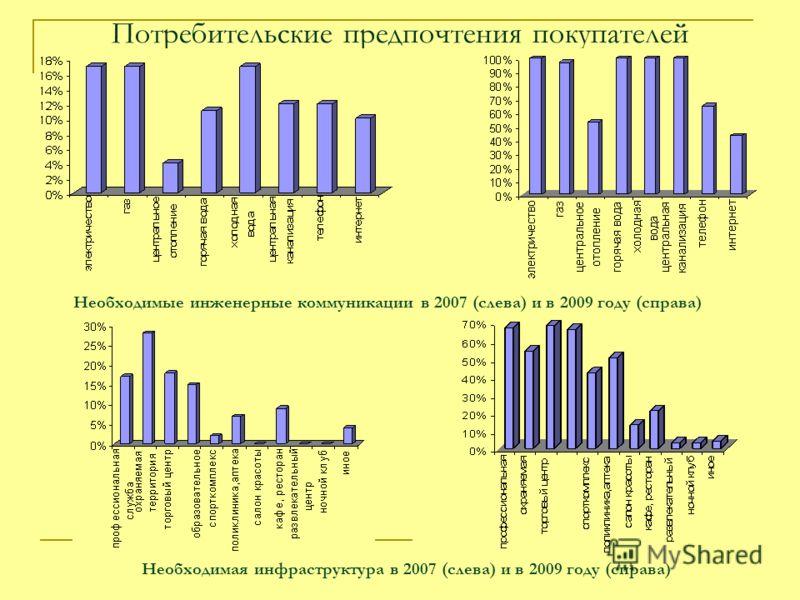 Потребительские предпочтения покупателей Необходимые инженерные коммуникации в 2007 (слева) и в 2009 году (справа) Необходимая инфраструктура в 2007 (слева) и в 2009 году (справа)