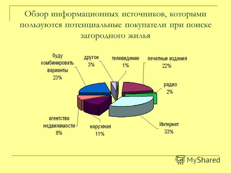 Обзор информационных источников, которыми пользуются потенциальные покупатели при поиске загородного жилья