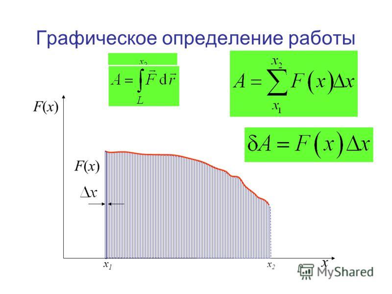Графическое определение работы x F(x)F(x) x 1 x 2 F(x)F(x)