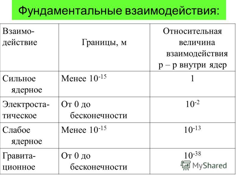 Взаимо- действиеГраницы, м Относительная величина взаимодействия р – р внутри ядер Сильное ядерное Менее 10 -15 1 Электроста- тическое От 0 до бесконечности 10 -2 Слабое ядерное Менее 10 -15 10 -13 Гравита- ционное От 0 до бесконечности 10 -38 Фундам