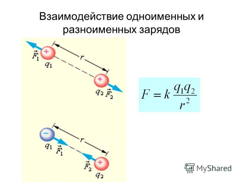 Взаимодействие одноименных и разноименных зарядов