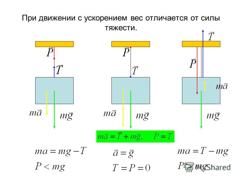 При движении c ускорением вес отличается от силы тяжести.