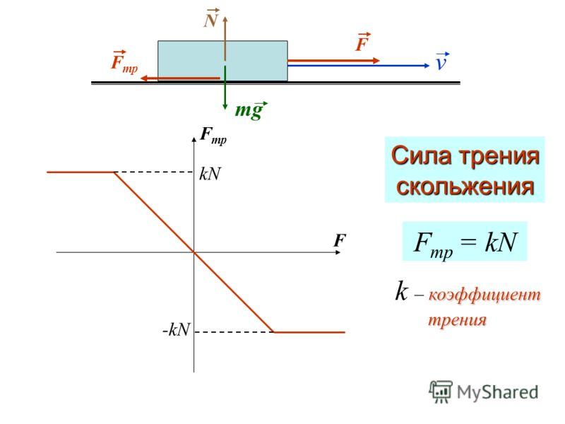 F F тр F kN -kN F тр = kN Сила трения скольжения коэффициент k – коэффициент трения трения v mg N