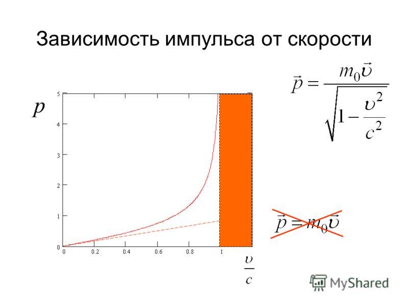 Зависимость импульса от скорости р