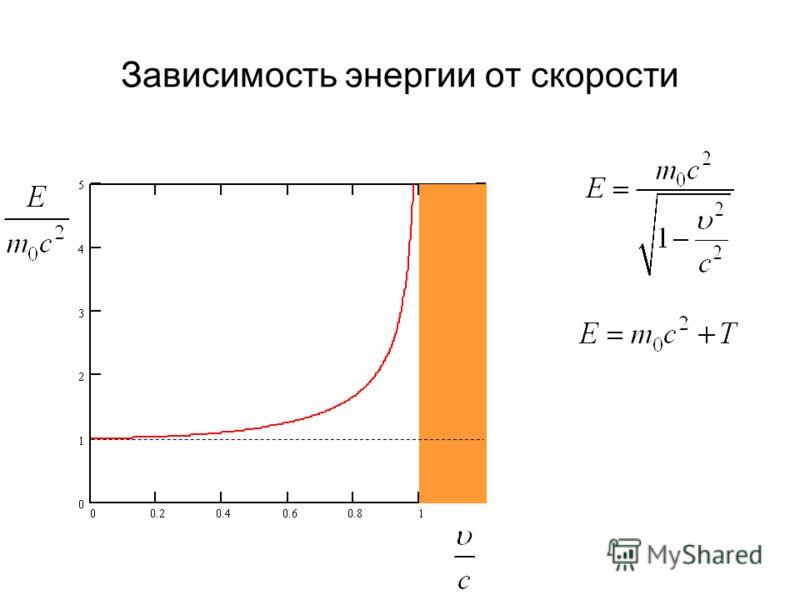 Зависимость энергии от скорости