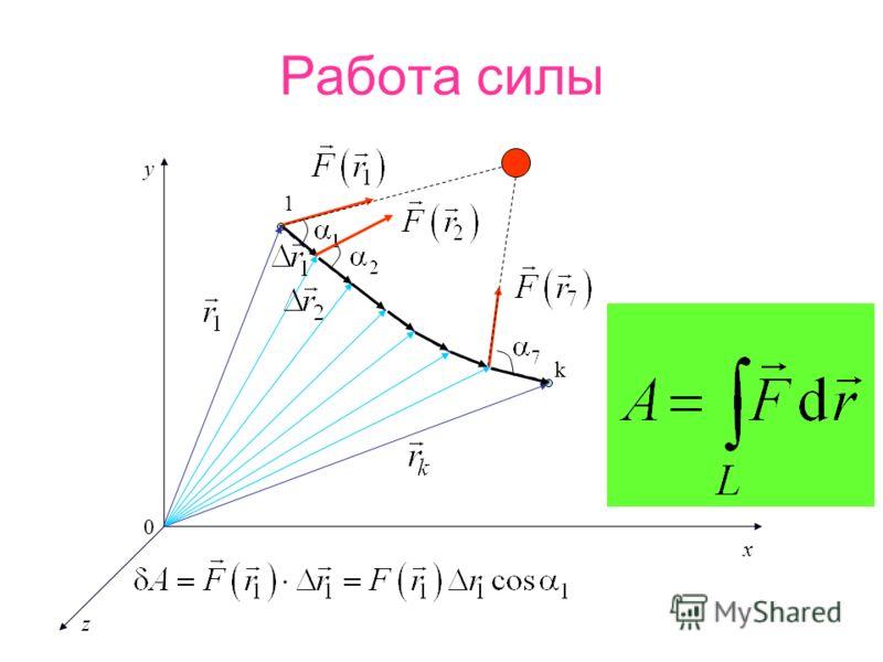Работа силы 1 k y x z 0